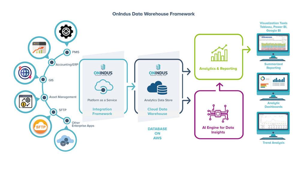 OnIndus Data Warehouse framwork