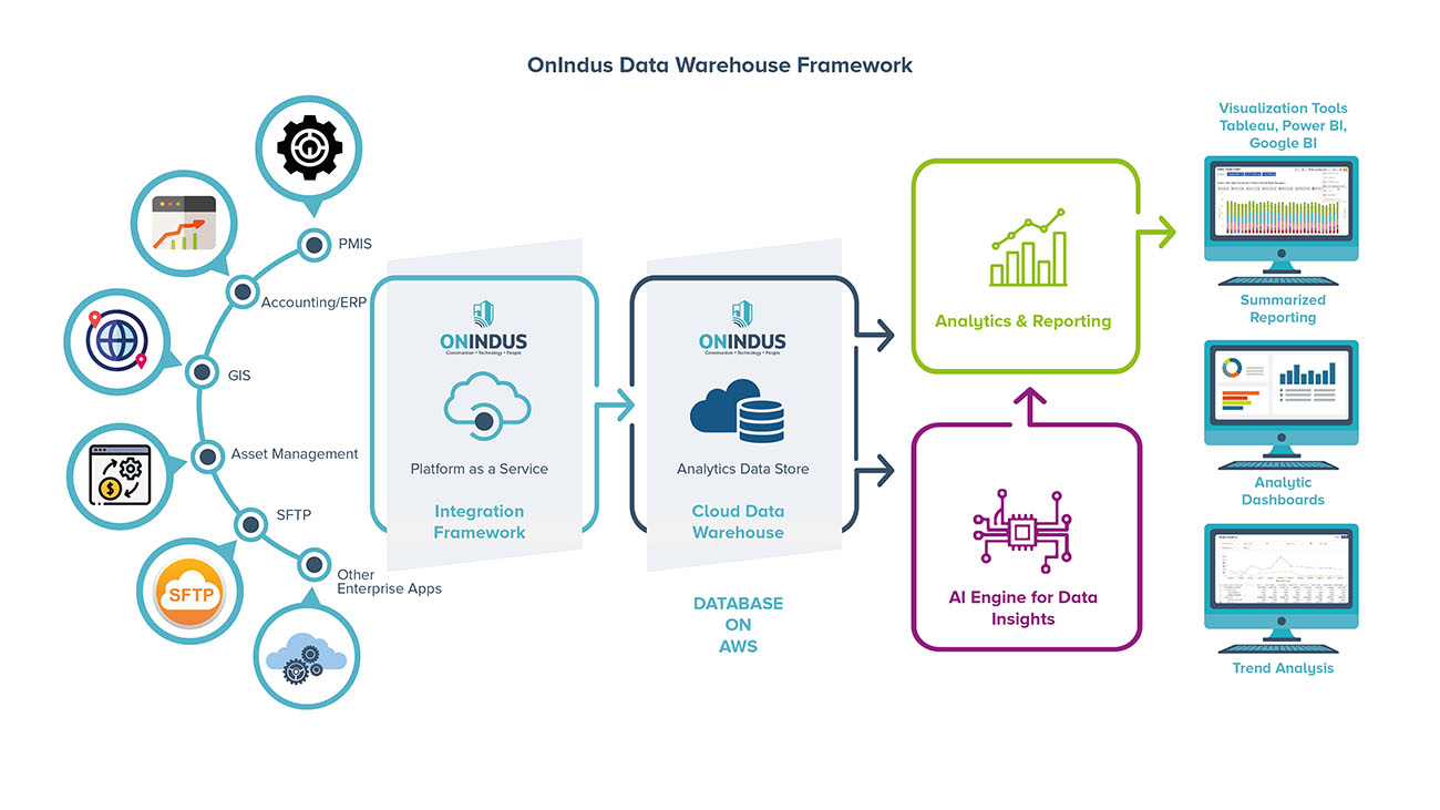 OnIndus Data Warehouse framwork